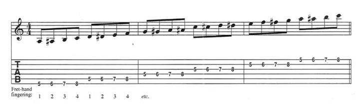 Bài tập guitar luyện ngón 4 nốt
